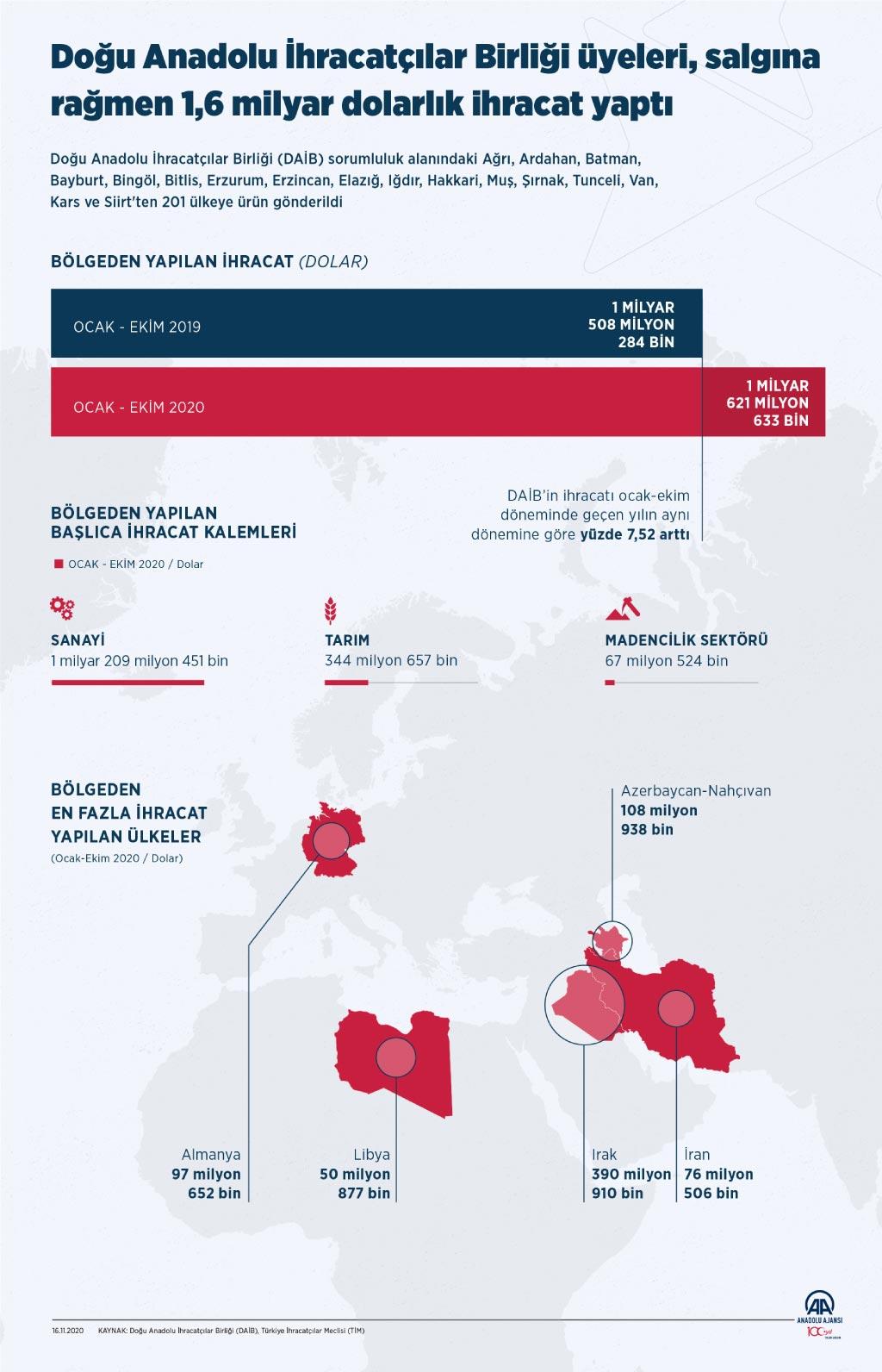Doğu Anadolu'dan Salgına Rağmen 1,6 Milyar Dolarlık İhracat